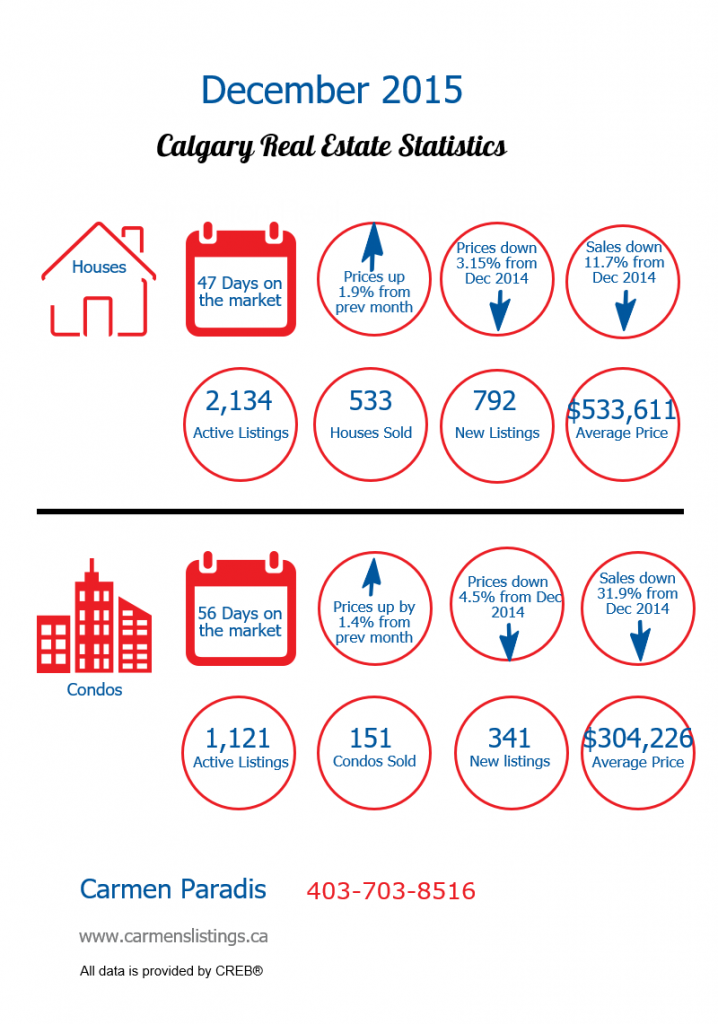 Calgary real estate infographic